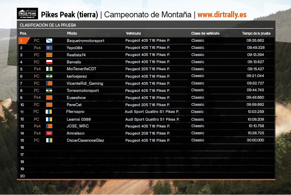 Tabla clasificación tercera y última prueba campeonato de montaña (Tierra) dirt rally